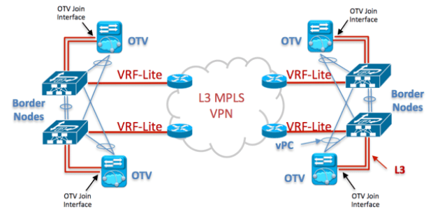 "Figure 5 : Physical View with OTV ""on a stick"" to carry Intra-subnet communication – Layer 3 VPN / MPLS Core"