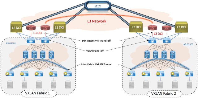 Figure 2: VXLAN EVPN Multi-Fabric