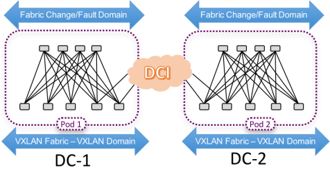VXLAN Multi-Fabric - Multiple Availability Zones