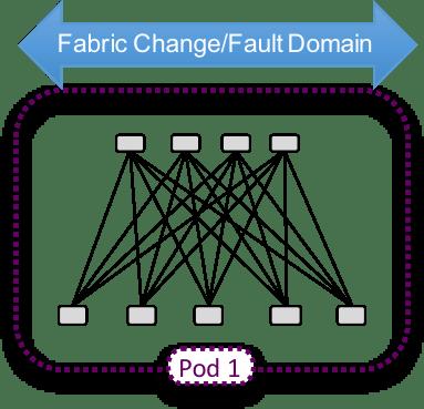 VXLAN Pod - Availability Zone