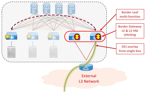 Figure 7: VXLAN EVPN Multi-Site with L2 VNI stitching