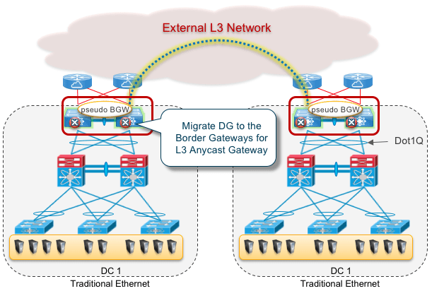 Figure 9: Integration with traditional OTV DCI