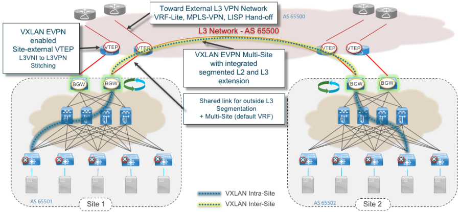Figure 11: VXLAN EVPN Multi-site integrated Border PE