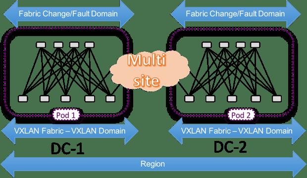 VXLAN Multi-site - Multiple Availability Zones