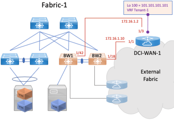 Blog | Data Center Virtualization and DC Interconnect | Data Center