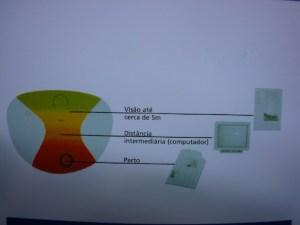 Campos de visão da lente progressiva