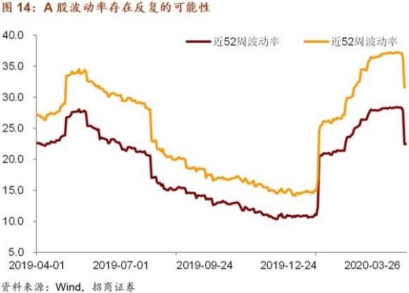 招商證券:國際資本正在回流中國資本市場 5月配置從防御向進攻切換