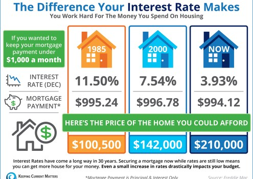 Do You Know The Difference Your Interest Rate Makes? [INFOGRAPHIC]