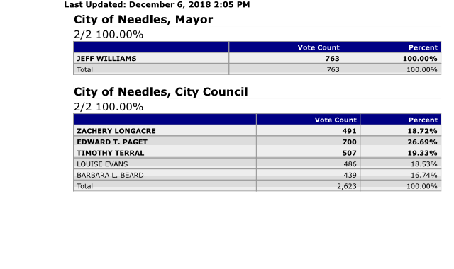 Breaking News!!: Needles, CA: Elections 2018: Final Official Election Voting Results for Needles City Mayor and Needles City Council.