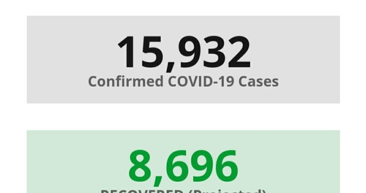News Update: San Bernardino County, CA: COVID-19 Information; Positive Cases: 15,932; Recovered Projected: 8,696; and Deaths: 272.