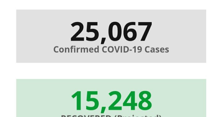 News Update: San Bernardino County, CA: COVID-19 Information; Positive Cases: 25,067; Recovered Projected: 15,248; and Deaths: 333.