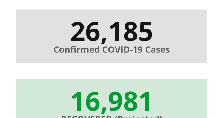 News Update: San Bernardino County, CA: COVID-19 Information; Positive Cases: 26,185; Recovered Projected: 16,981; and Deaths: 358.