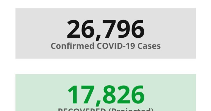 News Update: San Bernardino County, CA: COVID-19 Information; Positive Cases: 26,796; Recovered Projected: 17,826; and Deaths: 372.