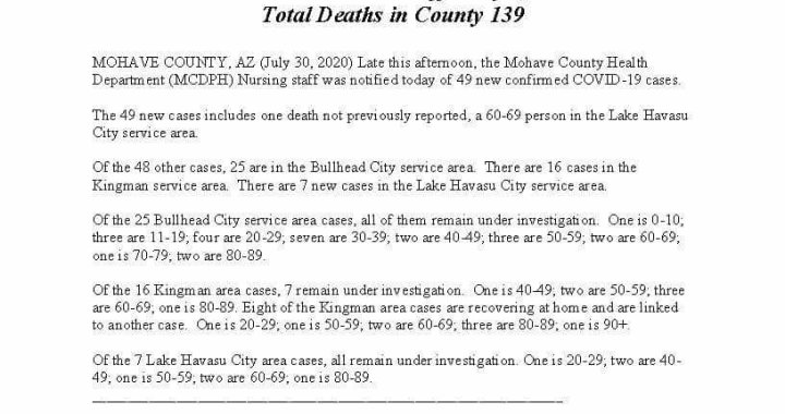 News Update: Mohave County, AZ: COVID-19 Information; Positive Cases: 2,931; Recovered Cases: 962; and Deaths: 139.