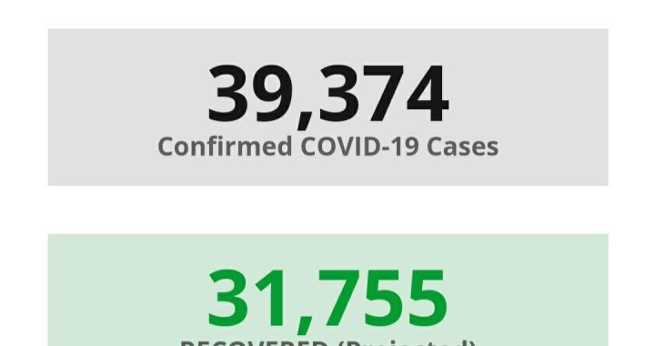 News Update: San Bernardino County, CA: COVID-19 Information; Positive Cases: 39,374; Recovered Projected: 31,755; and Deaths: 561.