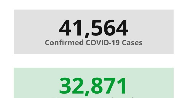 News Update: San Bernardino County, CA: COVID-19 Information; Positive Cases: 41,564; Recovered Projected: 32,871; and Deaths: 568.