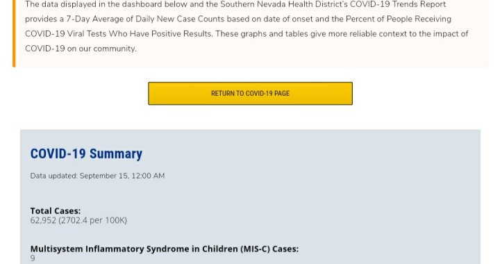 News Update: Clark County, NV: COVID-19 Information; Positive Cases: 62,952; Multisystem Inflammatory Syndrome Children: 9; Hospitalizations: 5,681; Deaths: 1,287; Cases Last 7 Days: 1,428.