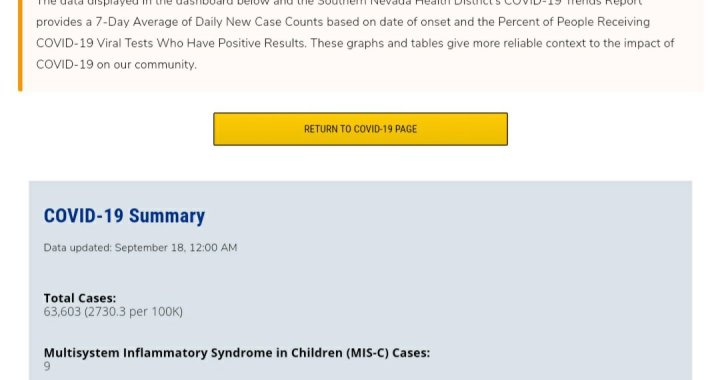 News Update: Clark County, NV: COVID-19 Information; Positive Cases: 63,603; Multisystem Inflammatory Syndrome Children: 9; Hospitalizations: 5,860; Deaths: 1,325; Cases Last 7 Days: 1,519.