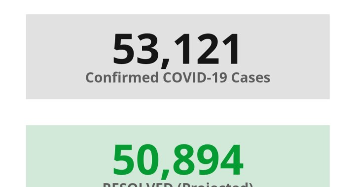 News Update: San Bernardino County, CA: COVID-19 Information; Positive Cases: 53,121; Recovered Projected: 50,894; and Deaths: 908.