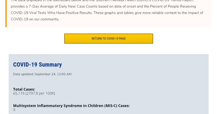 News Update: Clark County, NV: COVID-19 Information; Positive Cases: 65,174; Multisystem Inflammatory Syndrome Children: 9; Hospitalizations: 6,125; Deaths: 1,360; Cases Last 7 Days: 1,761.