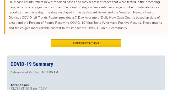 News Update: Clark County, NV: COVID-19 Information; Positive Cases: 73,737; Multisystem Inflammatory Syndrome Children: 12; Hospitalizations: 6,925; Deaths: 1,468; Cases Last 7 Days: 2,739.