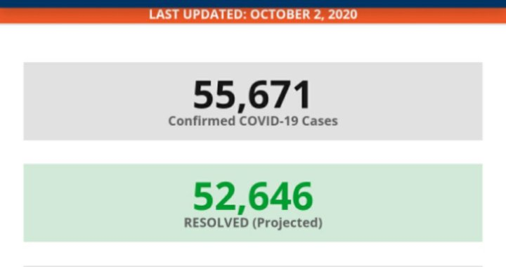 News Update: San Bernardino County, CA: COVID-19 Information; Positive Cases: 55,671; Recovered Projected: 52,646; and Deaths: 962.