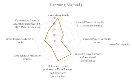 learning methods of survey participants