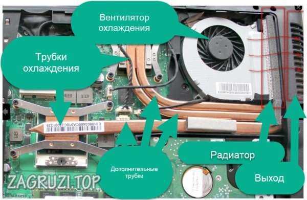 Ek Tüpler Dizüstü Bilgisayar