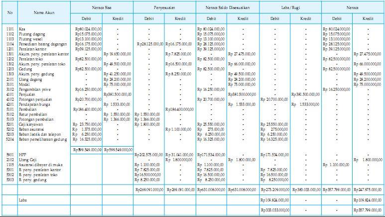 Contoh Laporan Laba Rugi Zahir Accounting Blog