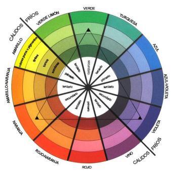 circulo cromatico como elegir el color de tu ropa