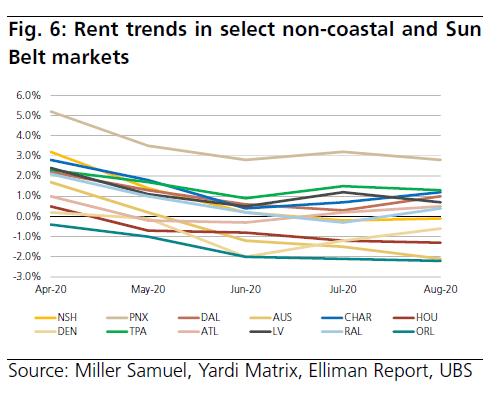 Rent Trends Multifamily Real Estate Market