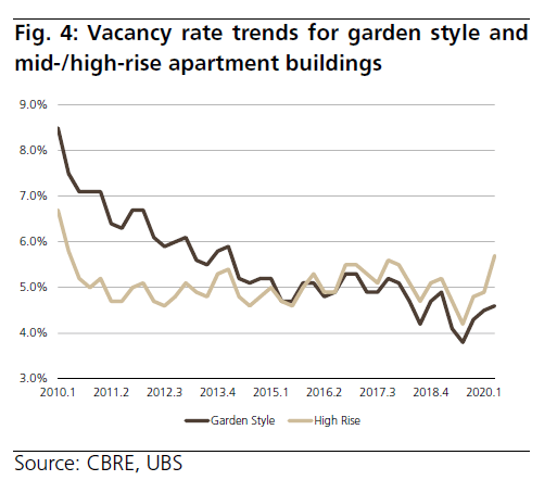 Vacancy Rate Trends - Garden Style vs High-rise