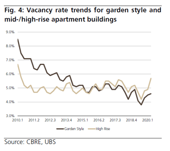Vacancy Rate Trend - Multi Family Real Estate Market