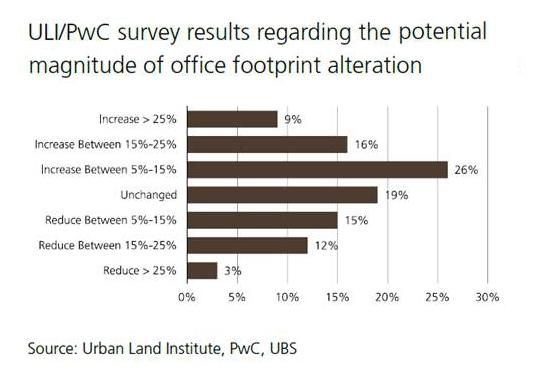 ULI-potential-magnitude-office-footprint