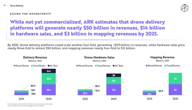 ARK Investment - drone delivery chart