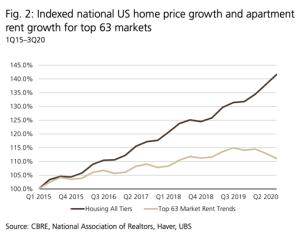 US housing market trend graph