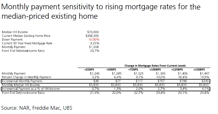 monthly payment sensitivity to rising mortgage rates existing home