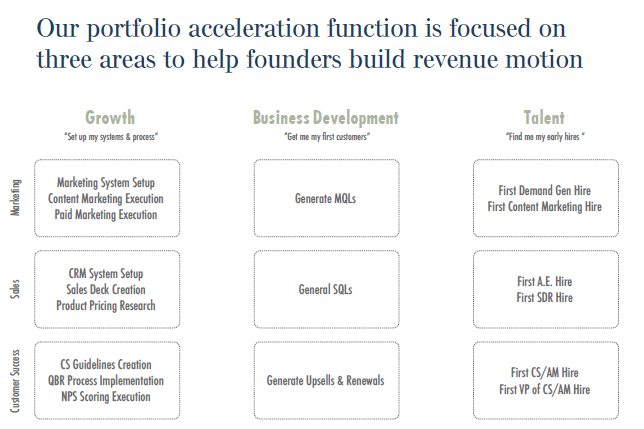 Bowery Capital Acceleration Team Areas chart