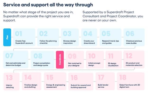 Service Flow - Project Management Digital Tools - SuperDraft