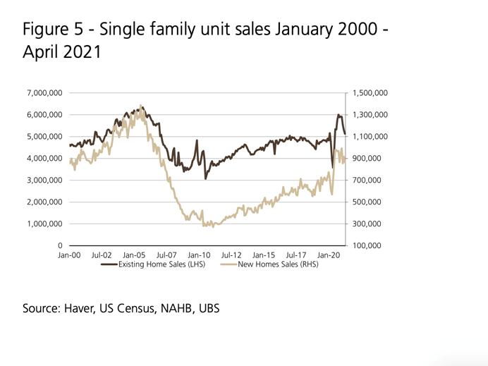 single family unit sales april2021