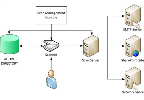 ditributed scan management service on windows server 2012 r2