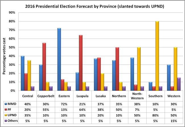 2016 Election forecast by province slanted towards UPND