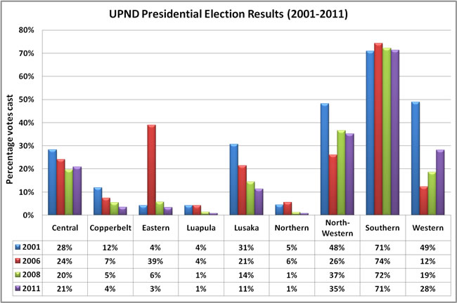 UPND presidential results 2001-2011