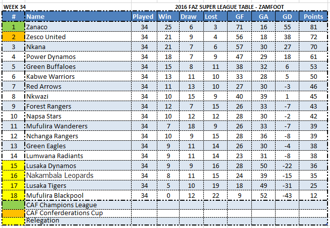 final-league-standings