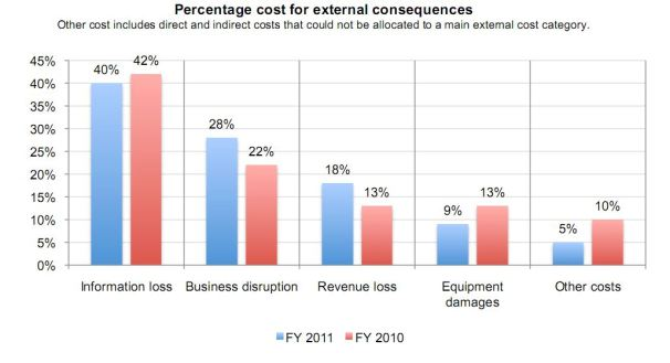 Cybercrime Fight Costing Companies More This Year