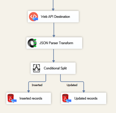 Add JSON Parser Transform to get Elasticsearch HTTP JSON response when integrating SQL Server & Elasticsearch