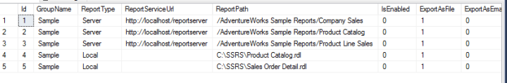 SSIS data-driven table in SSRS