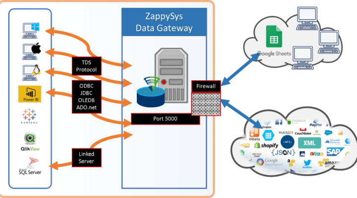 ZappySys Data Gateway - Connect to JSON, XML, OData, REST API, SOAP data sources using TDS protocol compatible drivers (or any SQL Server ODBC, JDBC, OLEDB, ADO.net driver )