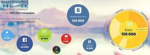 bevétel az interneten amikor 100 dollárt regisztrál)