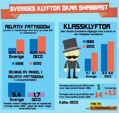 Sveriges klassklyftor ökar